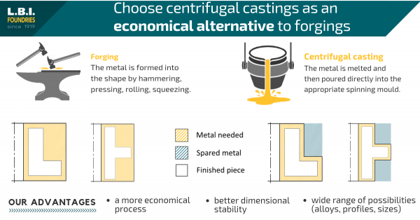 Advantages of choosing centrifugal casting instead of forging